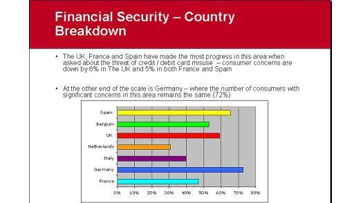 Sehr viele Menschen machen sich in Deutschland Gedanken um die finanzielle Sicherheit.