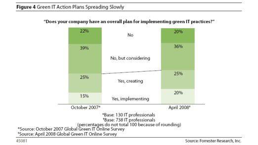 Umfassende Green-IT-Strategien haben erst 20 Prozent der Unternehmen.