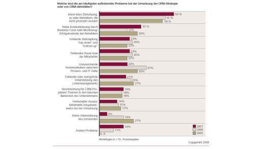 Keine Änderung im Vergleich zu den Vorjahren gibt es beim am häufigtsen auftretenden Problem bei der Umsetzung der CRM-Strategie.