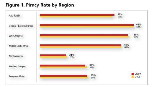 Regionale Unterschiede: Die Piraterie-Rate pendelt zwischen 21 (Nordamerika) und 68 Prozent (Osteuropa).