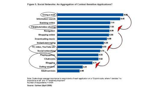Auch im Vergleich mit anderen Anwendungen schneiden soziale Netzwerke schlecht ab.