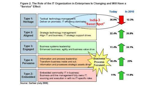 Es gibt fünf Arten von IT-Abteilungen, sagt Gartner.