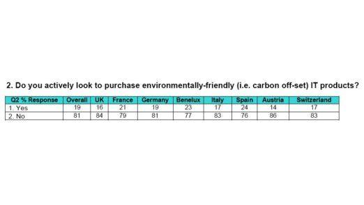 Schon das Bewusstsein um den CO2-Fußabdruck ist gering, noch weniger grün ist die Praxis: Nur jeder fünfte CIO kauft ausdrücklich energiesparende IT-Produkte (Quelle: Brocade).