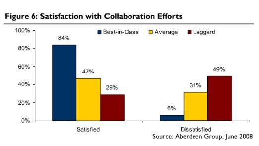 Die Zufriedenheit mit Collaboration und Web 2.0 hängt vom Erfolg des Unternehmens ab.