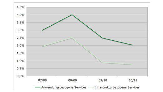 Wachstumsraten der durchschnittlichen Tagessätze in Deutschland.