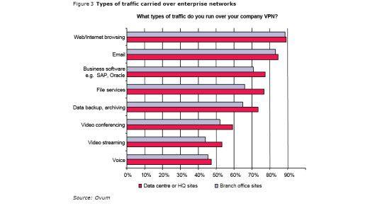 Den höchsten Anteil am VPN-Traffic haben Browser-Applikationen.