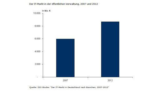 Der IT-Markt in der Öffentlichen Verwaltung, 2007 und 2012.
