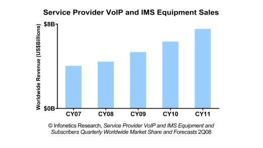 Es geht voran: Infonetics sagt VoIP ein stetes Wachstum voraus. Das gilt auch für die Erträge.