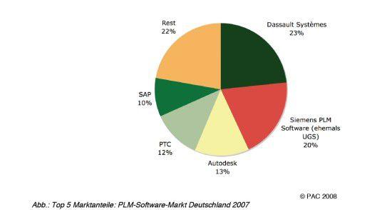 """""""Best-of-breed""""-Anbieter für CAD/CAM-Software dominieren nach wie vor den Markt für PLM-Software, doch sie werden künftig Anteile verlieren, denn der Trend geht in Richtung integrierter PLM-Lösungen."""
