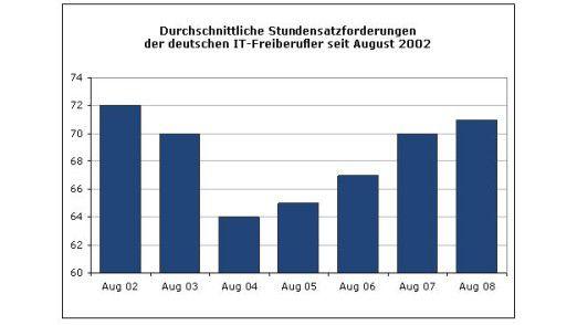 Die Stundensätze von IT-Freiberuflern sind in den vergangenen sechs Monaten gestiegen.
