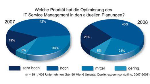 Die Mehrheit der Befragten möchte ihr IT Service Management optimieren.