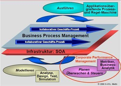 In einem prozessorientierten Unternehmen mit einer SOA als Infrastruktur lassen sich mittels Corporate Performance Management (CPM) Geschäftsprozesse planen, überwachen, steuern und deren Performanz messen.