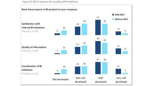 Die Zufriedenheit mit BI-Projekten steigt, wenn eine zentrale BI-Abteilung die Fäden in der Hand hält. Das zeigt eine Befragung von 271 Unternehmen, die das Würzburger Business Application Research Center (BARC) im Herbst letzten Jahres durchgeführt hat.