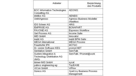 Übersicht über Anbieter und deren Produkte, die das Fraunhofer Institut untersucht hat.