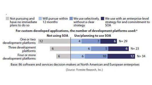 Unternehmen, die mehrere Plattformen für die Entwicklung von Anwendungen einsetzt, haben eine höhere SOA-Durchdringung als Firmen mit nur einer Entwicklungsplattform.