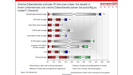 Deutsche Unternehmen setzen bei der Datenkommunikation meist Standleitungen mit einer Bandbreite bis 100Mbit/s ein.
