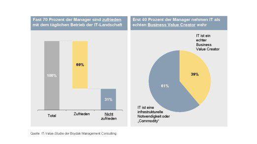 Für fast zwei Drittel der Top-Manager ist die IT schlicht nötig, aber kein Treiber von Innovationen. Quelle: Boydak Management Consulting, 2008.