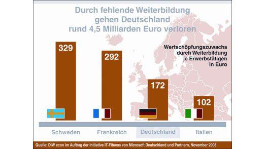 Der Wertschöpfungszuwachs fällt mit 172 Euro pro Beschäftigten in Deutschland im Vergleich zum Spitzenreiter Schweden gering aus.