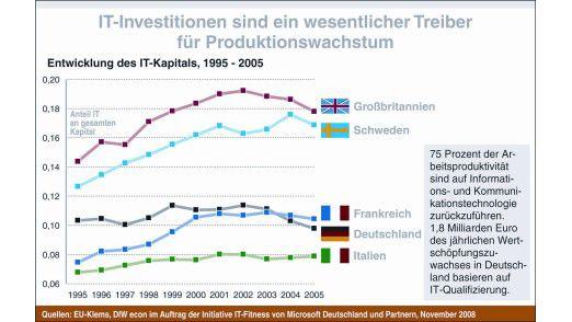 Auch bei den IT-Investitionen liegt Deutschland eher am Ende.