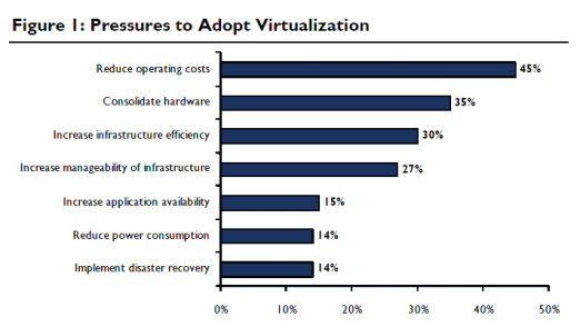 Die Treiber für Virtualisierung.