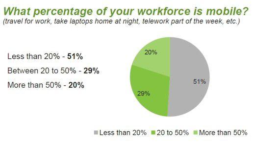 Mobile Mitarbeiter sind auch in kleinen und mittleren Betrieben zur Selbstverständlichkeit geworden.