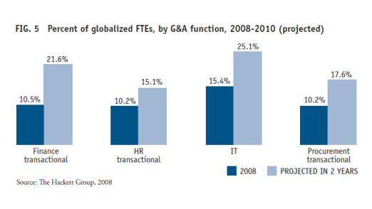 Der Anteil in Billiglohn-Länder verlagerter IT-Jobs soll von derzeit 15,4 auf 25,1 Prozent steigen.