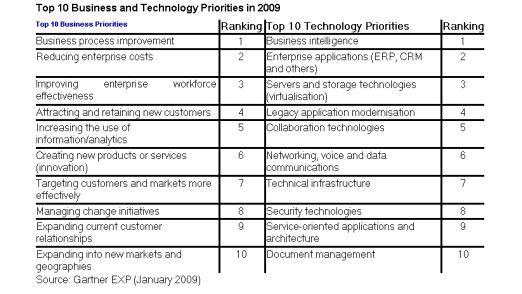 Die Prioritäten der CIOs 2009.