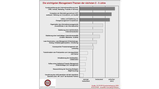 Der Kunde muss wieder in Mittelpunkt. Die IT liefert CRM-Systeme und unterstützt so das Business dabei.