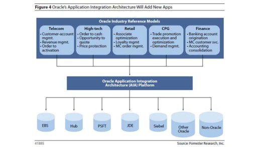 Die Integrations-Plattform AIA ermöglicht die nahtlose Verknüpfung verschiedenster Anwendungen.