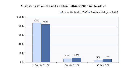 IT-Freiberufler waren im Jahr 2008 mit IT-Projekten gut beschäftigt. 85 Prozent waren zu mehr als 60 Prozent ausgelastet.