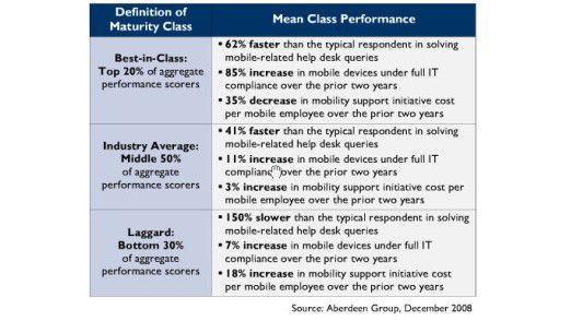 Ein Blick auf den Vergleich zeigt es deutlich: Firmen, die ihr Mobility Management outgesourct haben, sparen Zeit, verbessern ihre Compliance und senken die Kosten. Alle anderen müssen mehr bezahlen und hinken auch sonst mächtig hinterher.