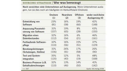 Sourcing-Strategie: Wer was bevorzugt.