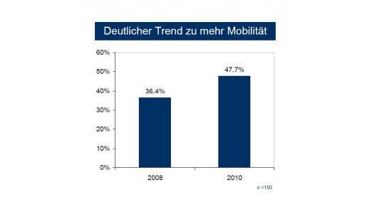 In 2010 soll sich der Anteil mobiler Mitarbeiter bereits der 50-Prozent-Marke nähern. (Quelle: IDC)