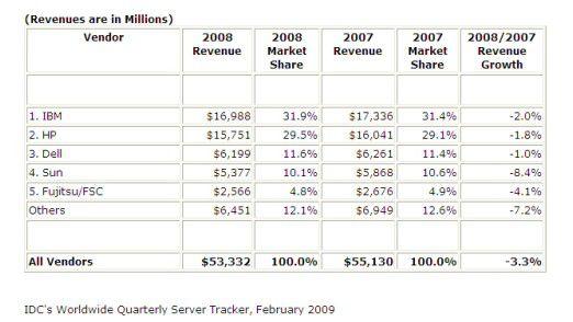 Die Entwicklung des Server-Marktes nach IDC.