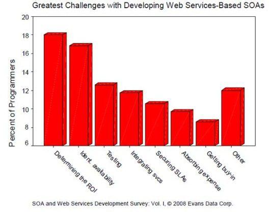 Herausforderung für IT-Verantwortliche ist, bei SOA-Projekten den Return on Investment (RoI) genau zu bestimmen.