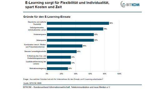 Gründe für E-Learning laut BITKOM-Umfrage