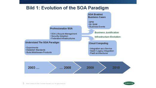 Wie sich das SOA-Paradigma entwickelt hat.