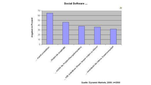 Die Mehrheit der Mitarbeiter in den Unternehmen gehen davon aus, dass Web 2.0 und die damit verbundenen Anwendungen produktiver machen.