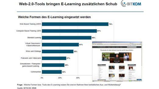 Web-2.0-Tools bringen zusätzlichen Schub in E-Learning-Angebote. Bereits 35 Prozent der Unternehmen setzen Wikis und Weblogs ein.
