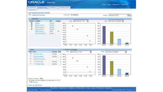 Oracle Sourcing On Demand zeigt dem Einkäufer in einer grafisch übersichtlichen Darstellung jederzeit den aktuellen Status aller Angebote von Lieferanten an.