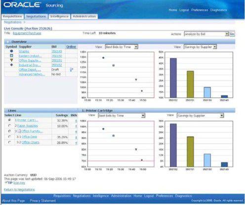 Oracle Sourcing On Demand zeigt in einer übersichtlichen Darstellung den aktuellen Status aller Angebote von Lieferanten an.