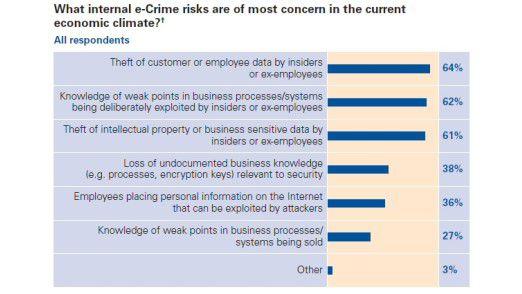 Größte Bedrohungen für die IT-Sicherheit