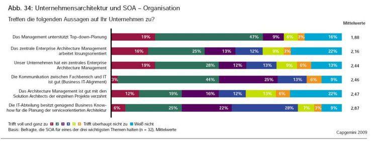 Die meisten SOA-Projekte werden Top-down geplant und vom Management unterstützt.