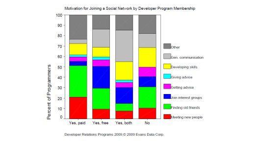 Software-Entwickler wollen auf den Social-Networking-Plattformen der Software-Hersteller vor allem neue Leute kennen lernen, alte Freunde wieder kontaktieren, bestimmten Interessengruppen beitreten oder sich technischen Rat holen.