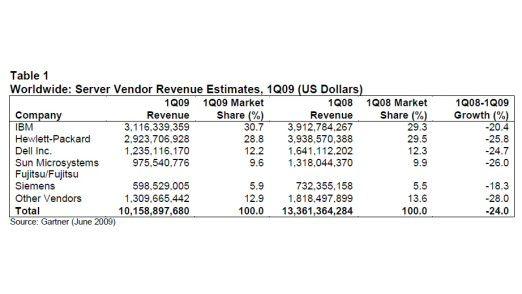 Der weltweite Servermarkt im ersten Quartal 2009 laut Gartner.