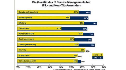 Unternehmen, die ihr IT Service Management auf der Basis des ITIL-Regelwerks standardisiert haben, erzielen vor allem im Hinblick auf die Prozessqualität und in punkto Leistungs- und Kostensteuerung sowie Wirtschaftlichkeit deutliche Vorteile gegenüber Nicht-ITIL-Anwendern.