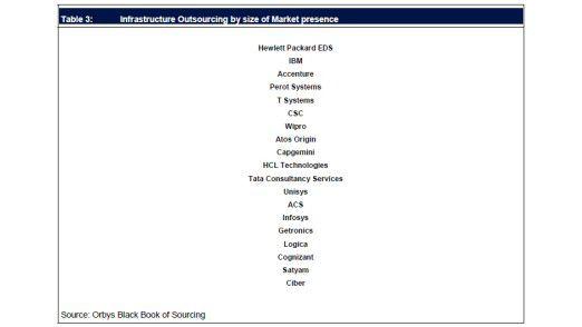 Die 20 größten Anbieter von Infrastruktur-Outsourcing nach Marktpräsenz (laut Black Book of Sourcing, Orbys)