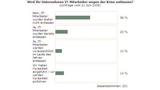 Die Ergebnisse der cio.de-Umfrage über den Abbau von IT-Personal.