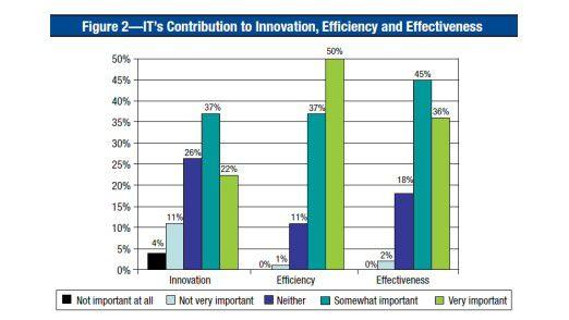 Die Rolle der IT laut der ITGI-Umfrage.