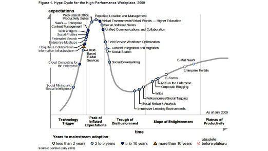 Der Gartner Hype Cycle geht davon aus, dass Technologie-Trends bestimmte Phasen durchlaufen. Die Grafik zeigt nicht an, welche davon tatsächlich die größten Veränderunen bringen. Am High Performance Workplace sollen das neben Cloud Computing, Informations-Infrastruktur und Collaboration auch Unified Communications-Anwendungen für gemeinsames Arbeiten und Firmenportale sein.